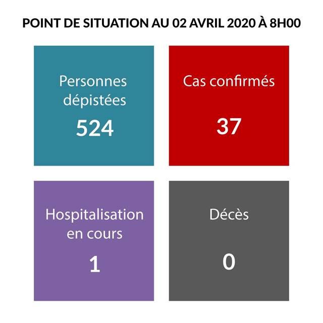 Communiqué de presse de la Présidence : Point de situation sur le coronavirus au 2 avril