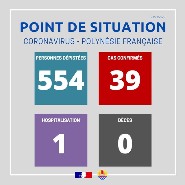Communiqué de presse de la Présidence : Point de situation sur le coronavirus au 3 avril